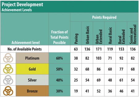Project Development Achievement Levels