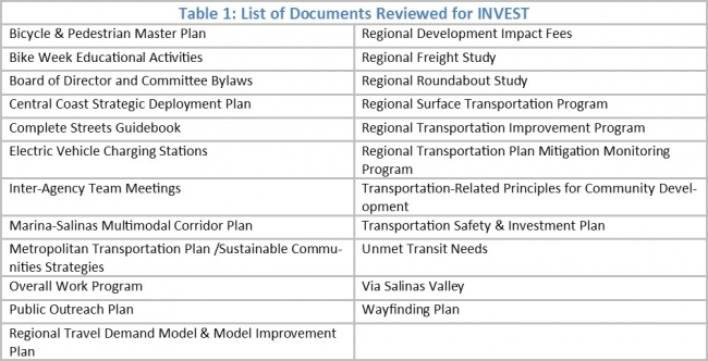 TAMC used the INVEST Version 1.2 SPR module to evaluate its 2014 Regional Transportation Plan (RTP), as well as the plans, policies, projects, and programs listed in Table 1.