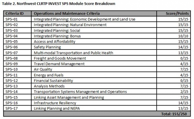 The Northwest CLRTP scored 155/250 points in the INVEST SPS module.