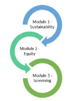 Image of ARC's Proposed Modulated Project Assessment Process