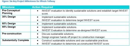 project milestones examples
