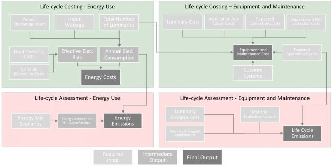 Flow chart illustrating the LED Life-cycle Costing Analysis and Life-cycle Assessment Generalized Framework